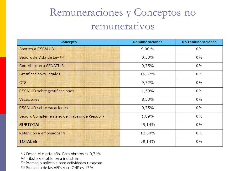 Remuneraciones y Conceptos no remunerativos ConceptoRemuneracionesNo remuneraciones Aportes a ESSALUD9,00 %0% Seguro de Vida de Ley (1) 0,53%0% Contri