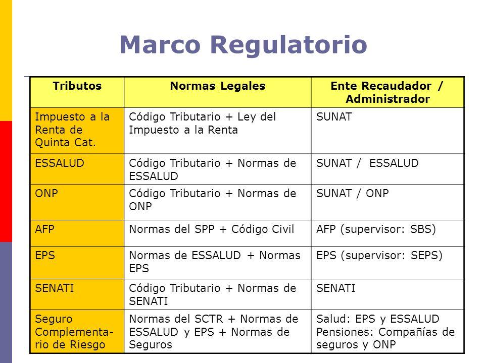 Marco Regulatorio TributosNormas LegalesEnte Recaudador / Administrador Impuesto a la Renta de Quinta Cat. Código Tributario + Ley del Impuesto a la R