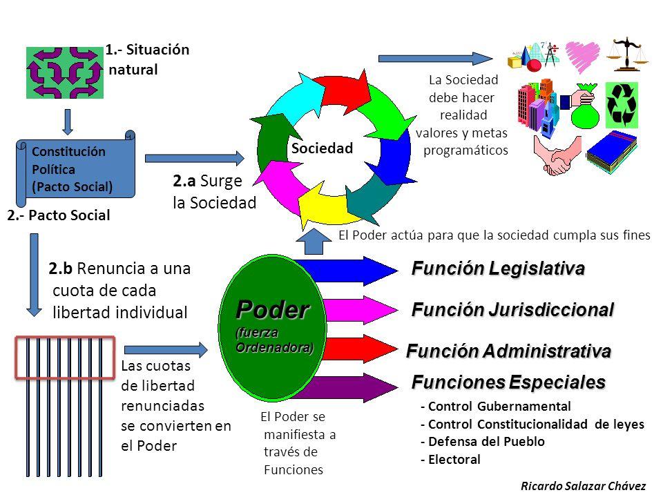 Código de Ética y su Vinculación al Derecho Administrativo Ricardo Salazar Chávez 2012