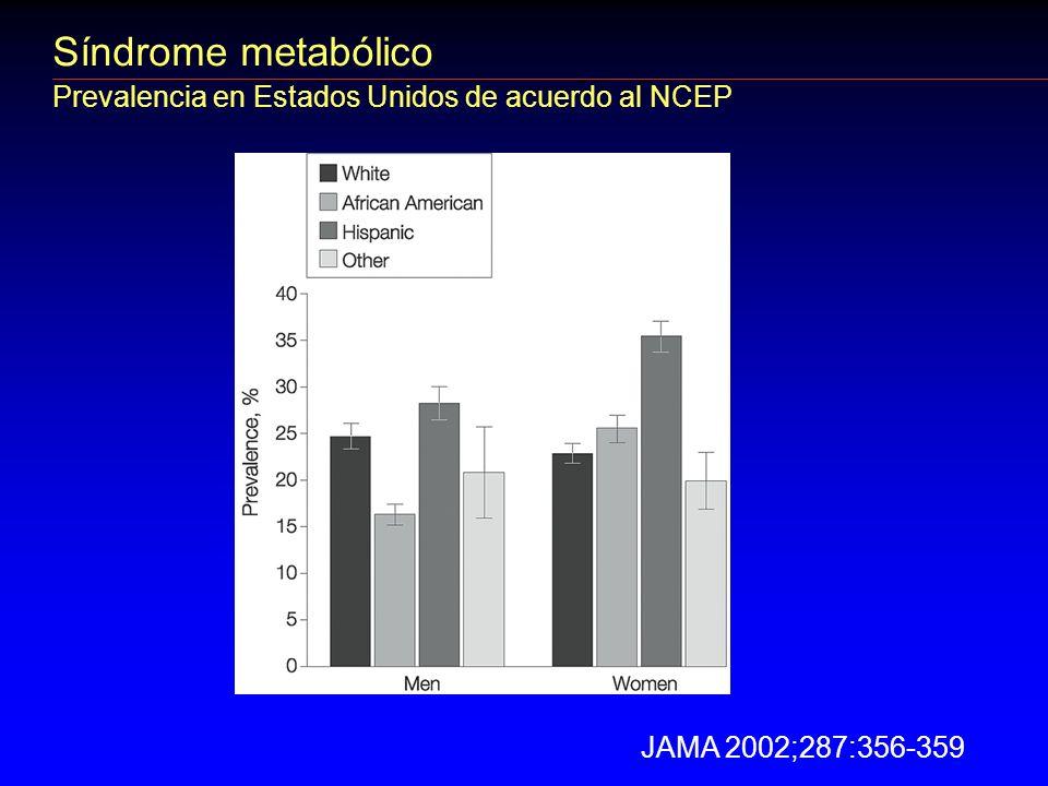 Síndrome metabólico Prevalencia en Estados Unidos de acuerdo al NCEP JAMA 2002;287:356-359