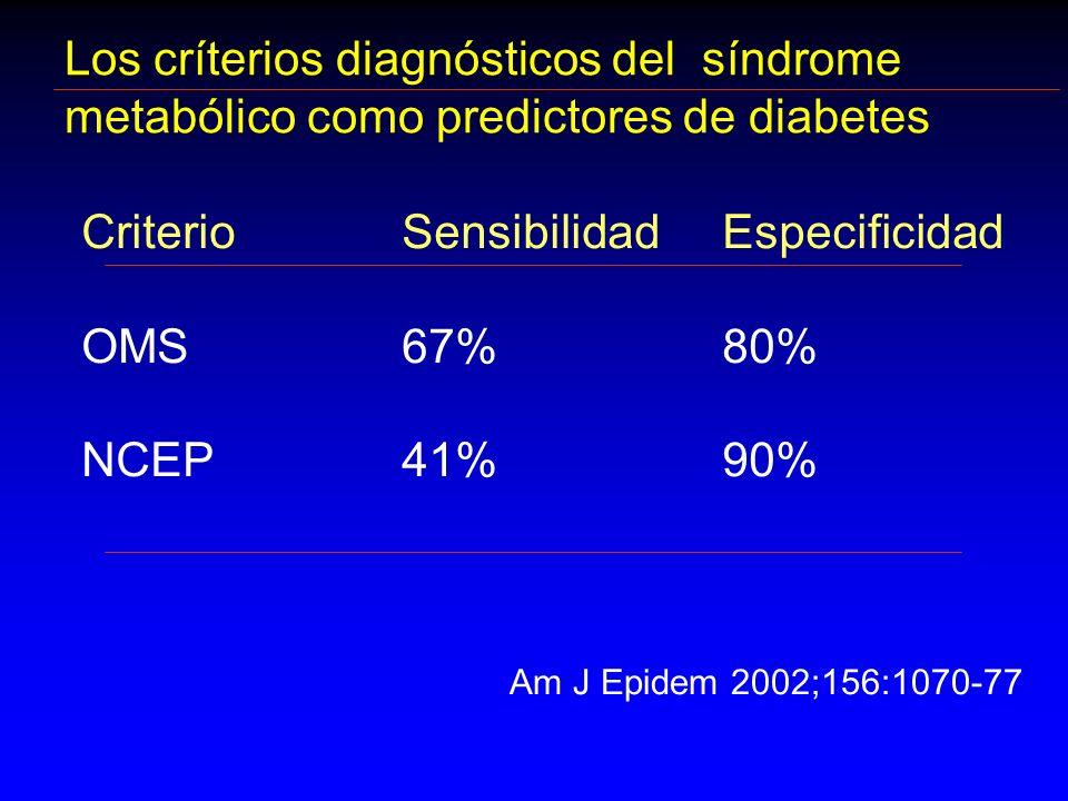 Los críterios diagnósticos del síndrome metabólico como predictores de diabetes CriterioSensibilidad Especificidad OMS67%80% NCEP41%90% Am J Epidem 20