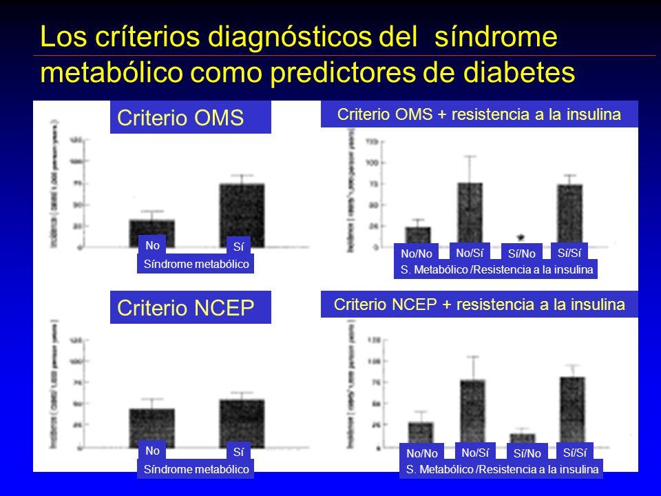 Los críterios diagnósticos del síndrome metabólico como predictores de diabetes Criterio OMS Criterio NCEP Síndrome metabólico No Sí Síndrome metabóli