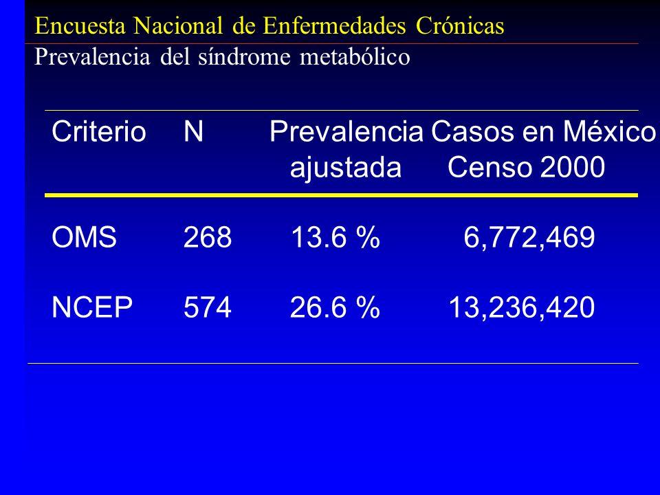 Encuesta Nacional de Enfermedades Crónicas Prevalencia del síndrome metabólico CriterioN Prevalencia Casos en México ajustadaCenso 2000 OMS268 13.6 %