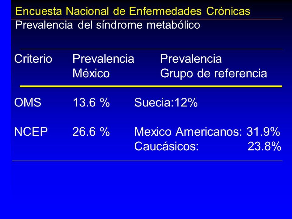 Encuesta Nacional de Enfermedades Crónicas Prevalencia del síndrome metabólico CriterioPrevalencia Prevalencia MéxicoGrupo de referencia OMS13.6 % Sue
