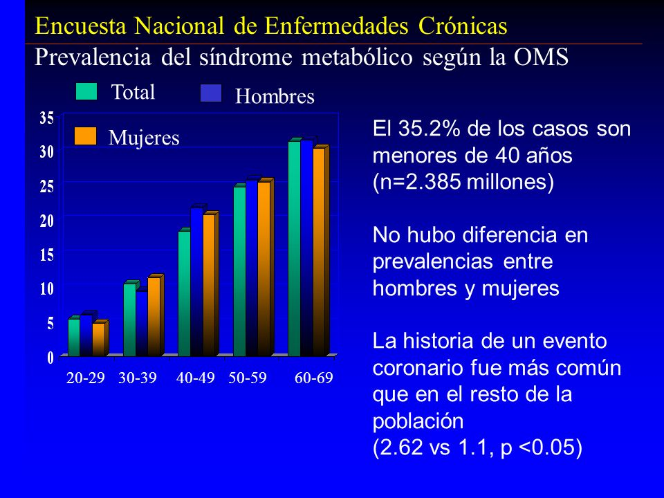 Encuesta Nacional de Enfermedades Crónicas Prevalencia del síndrome metabólico según la OMS El 35.2% de los casos son menores de 40 años (n=2.385 mill