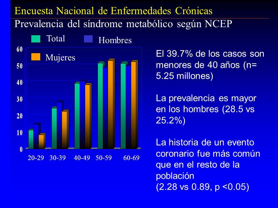 Encuesta Nacional de Enfermedades Crónicas Prevalencia del síndrome metabólico según NCEP El 39.7% de los casos son menores de 40 años (n= 5.25 millon