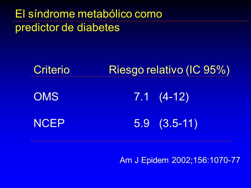 El síndrome metabólico como predictor de diabetes CriterioRiesgo relativo (IC 95%) OMS7.1 (4-12) NCEP5.9(3.5-11) Am J Epidem 2002;156:1070-77