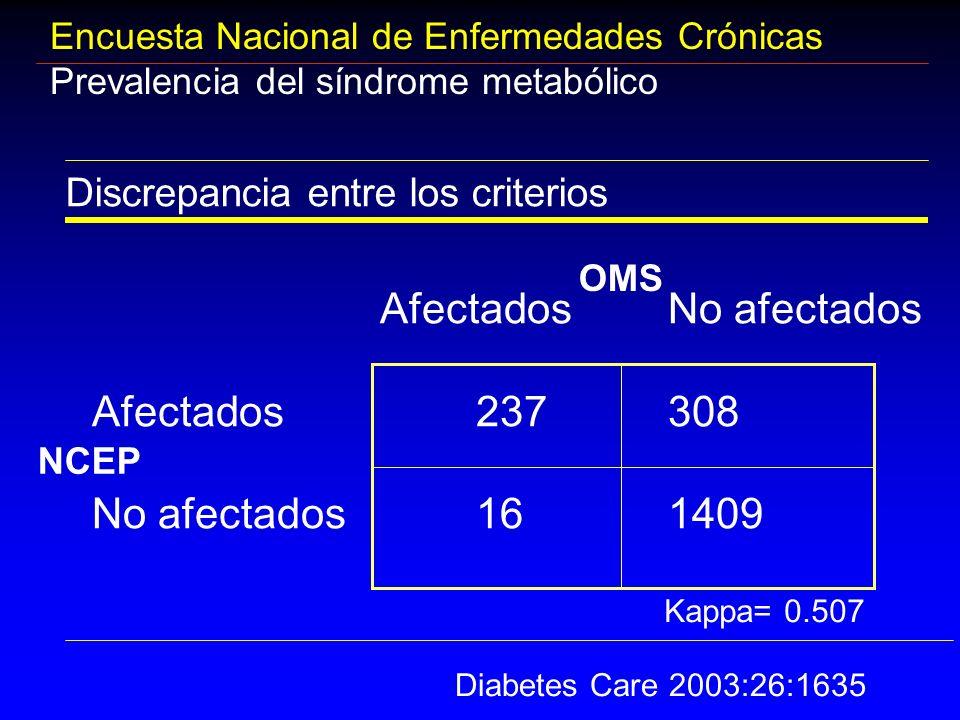 Encuesta Nacional de Enfermedades Crónicas Prevalencia del síndrome metabólico Discrepancia entre los criterios AfectadosNo afectados Afectados237308
