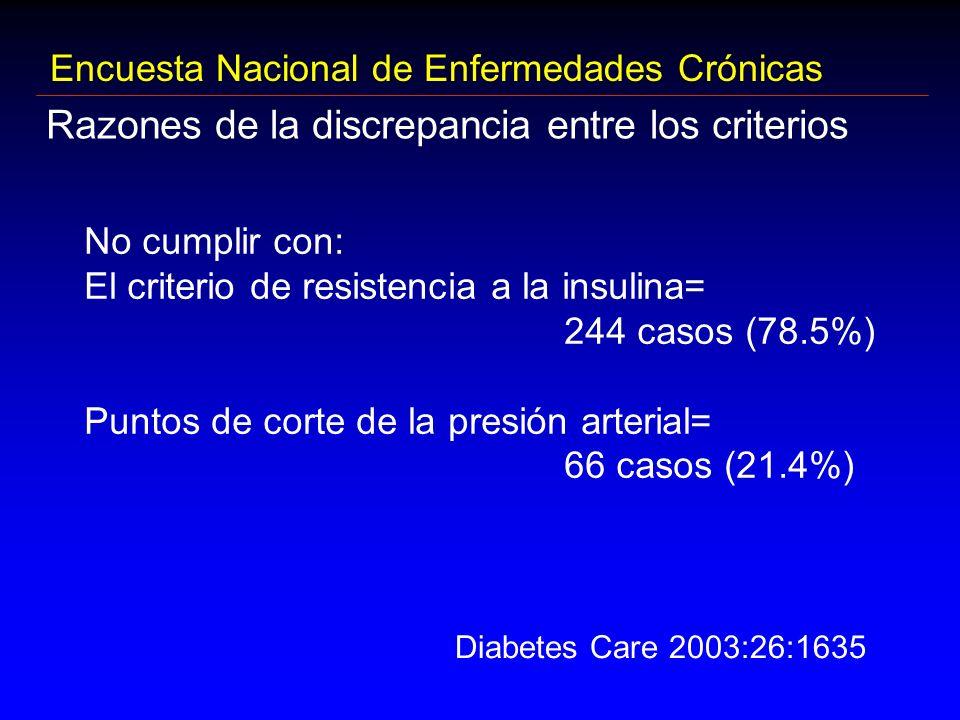 Encuesta Nacional de Enfermedades Crónicas Razones de la discrepancia entre los criterios No cumplir con: El criterio de resistencia a la insulina= 24