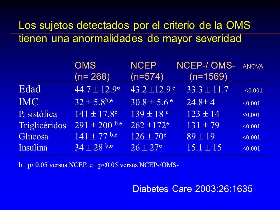 Los sujetos detectados por el criterio de la OMS tienen una anormalidades de mayor severidad OMSNCEP NCEP-/ OMS- ANOVA (n= 268)(n=574) (n=1569) Edad 4