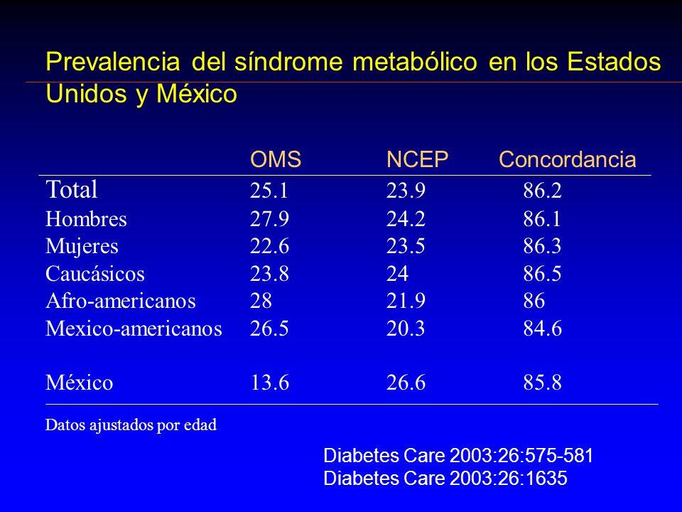 Prevalencia del síndrome metabólico en los Estados Unidos y México OMSNCEP Concordancia Total 25.123.9 86.2 Hombres27.924.286.1 Mujeres22.623.586.3 Ca