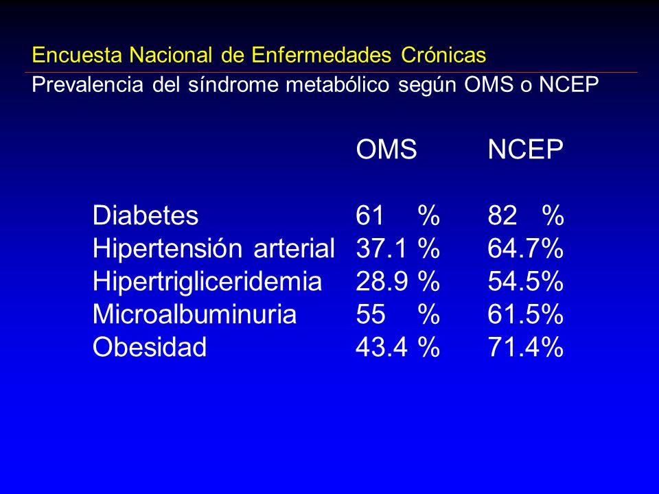 OMSNCEP Diabetes 61 %82 % Hipertensión arterial 37.1 %64.7% Hipertrigliceridemia28.9 %54.5% Microalbuminuria55 %61.5% Obesidad43.4 %71.4% Encuesta Nac