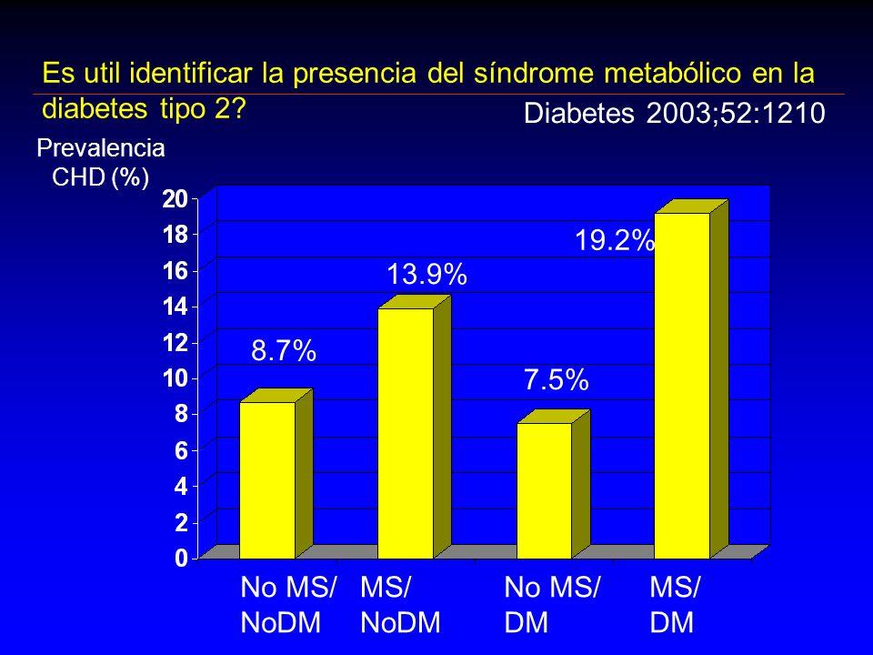 Es util identificar la presencia del síndrome metabólico en la diabetes tipo 2? Prevalencia CHD (%) No MS/ NoDM MS/ NoDM No MS/ DM MS/ DM 8.7% 13.9% 7