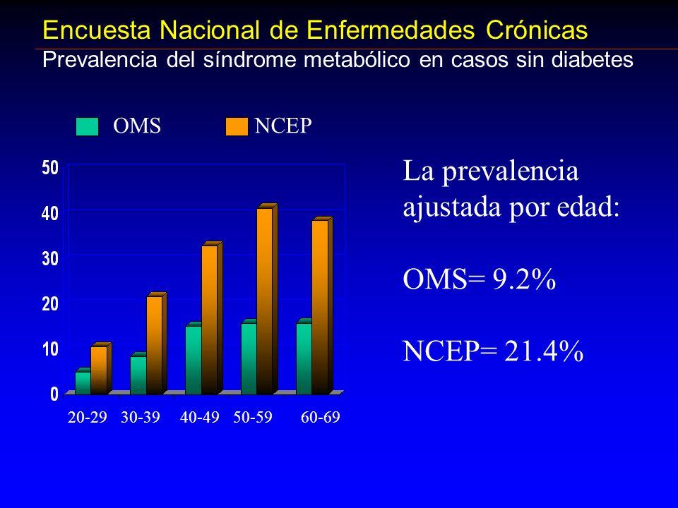 Encuesta Nacional de Enfermedades Crónicas Prevalencia del síndrome metabólico en casos sin diabetes La prevalencia ajustada por edad: OMS= 9.2% NCEP=