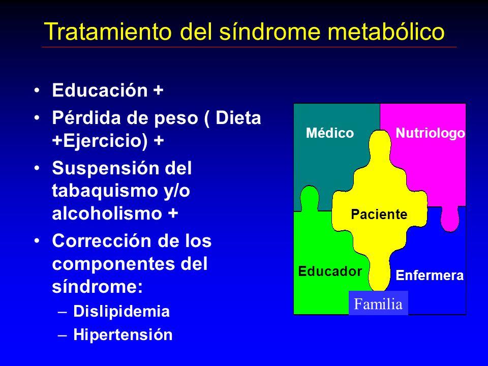 Tratamiento del síndrome metabólico Educación + Pérdida de peso ( Dieta +Ejercicio) + Suspensión del tabaquismo y/o alcoholismo + Corrección de los co