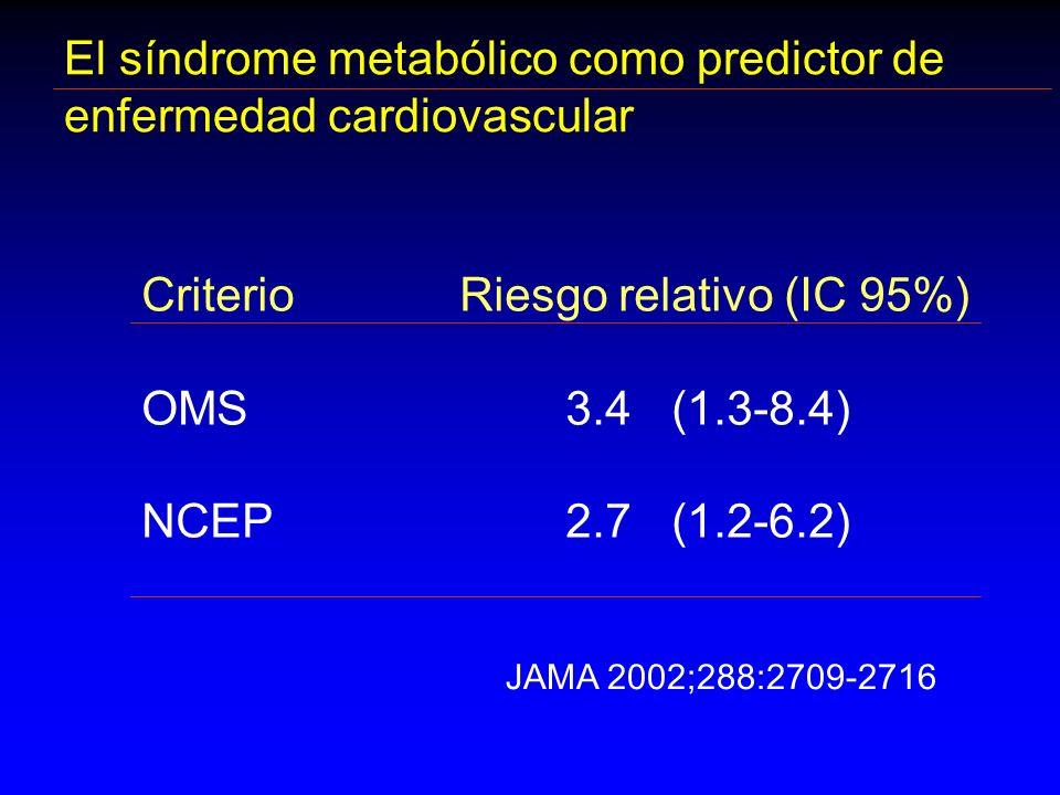 El síndrome metabólico como predictor de enfermedad cardiovascular CriterioRiesgo relativo (IC 95%) OMS3.4 (1.3-8.4) NCEP2.7(1.2-6.2) JAMA 2002;288:27