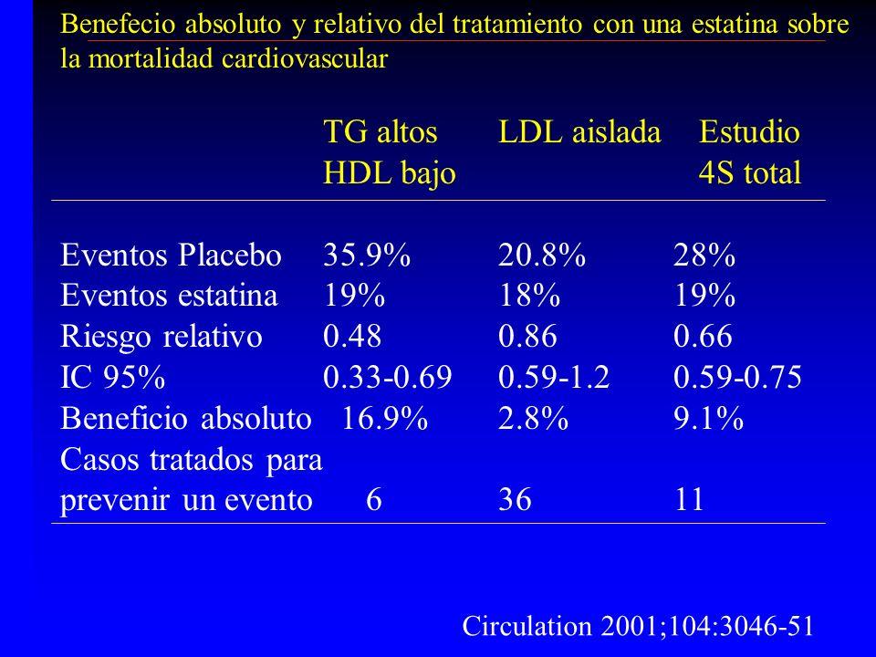 Benefecio absoluto y relativo del tratamiento con una estatina sobre la mortalidad cardiovascular TG altosLDL aislada Estudio HDL bajo 4S total Evento