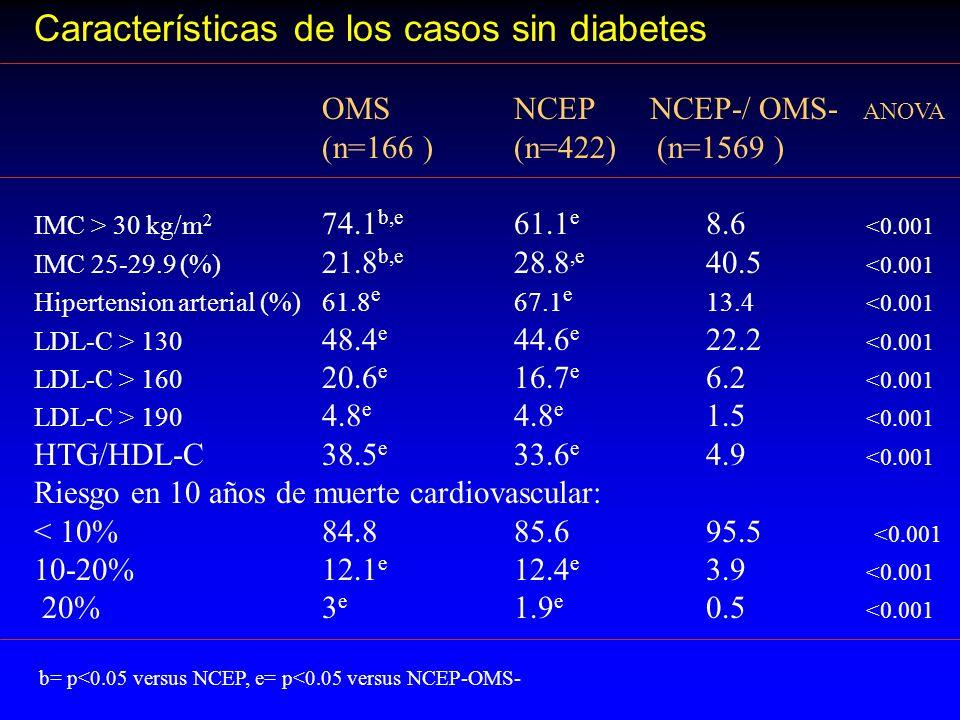 Características de los casos sin diabetes OMSNCEP NCEP-/ OMS- ANOVA (n=166 )(n=422) (n=1569 ) IMC > 30 kg/m 2 74.1 b,e 61.1 e 8.6 <0.001 IMC 25-29.9 (