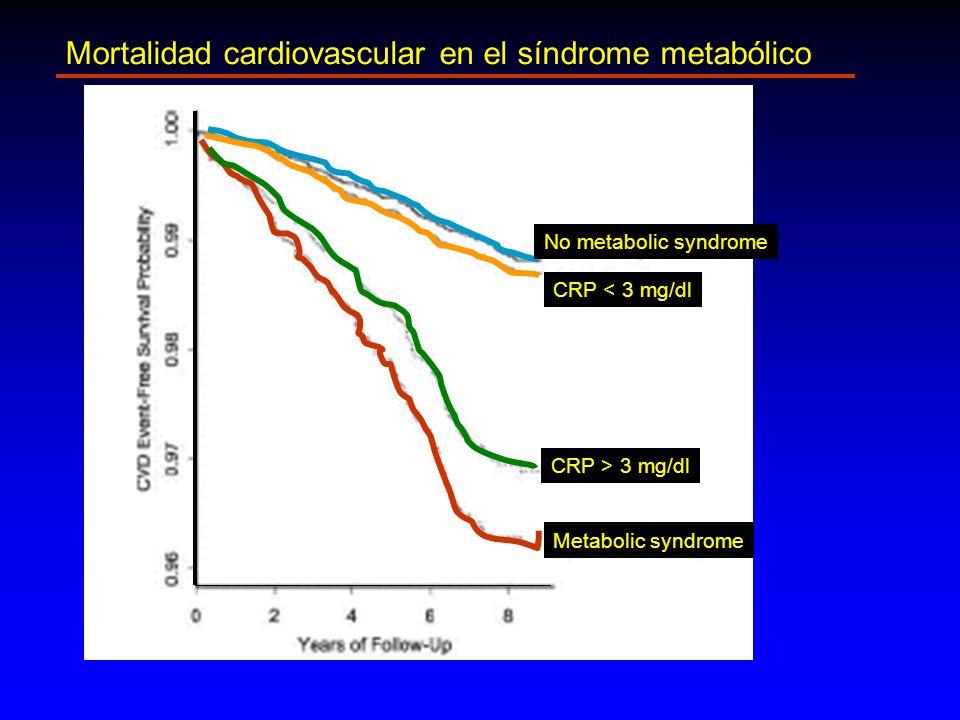 No metabolic syndrome CRP < 3 mg/dl CRP > 3 mg/dl Metabolic syndrome Mortalidad cardiovascular en el síndrome metabólico