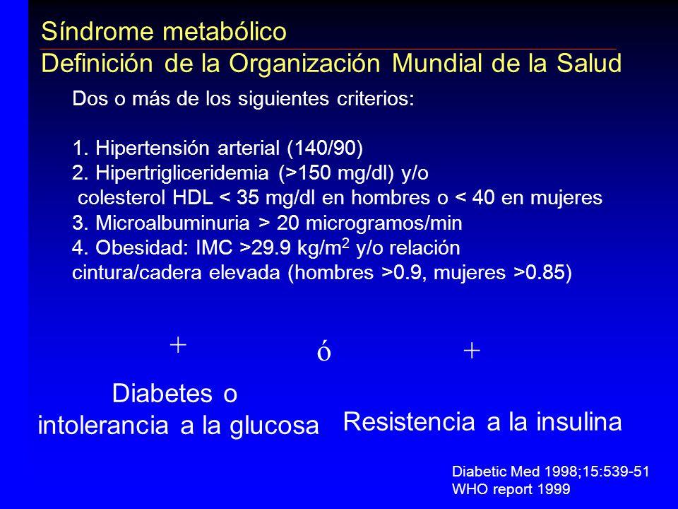 Síndrome metabólico Definición de la Organización Mundial de la Salud Diabetes o intolerancia a la glucosa Resistencia a la insulina Dos o más de los