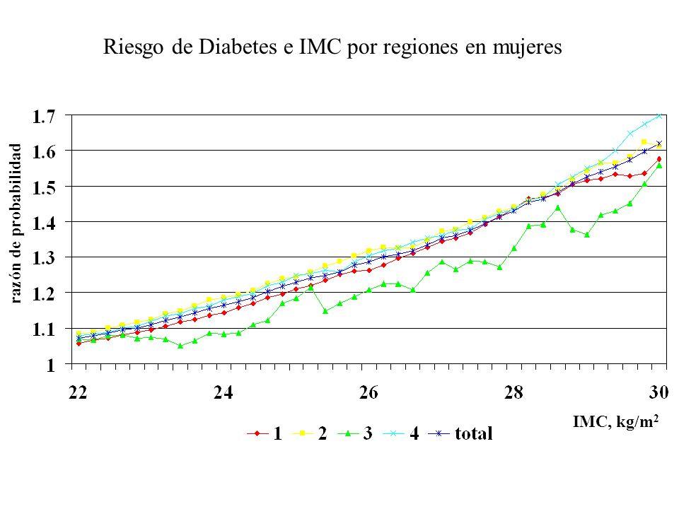 Riesgo de Diabetes e IMC por regiones en mujeres razón de probabilidad IMC, kg/m 2