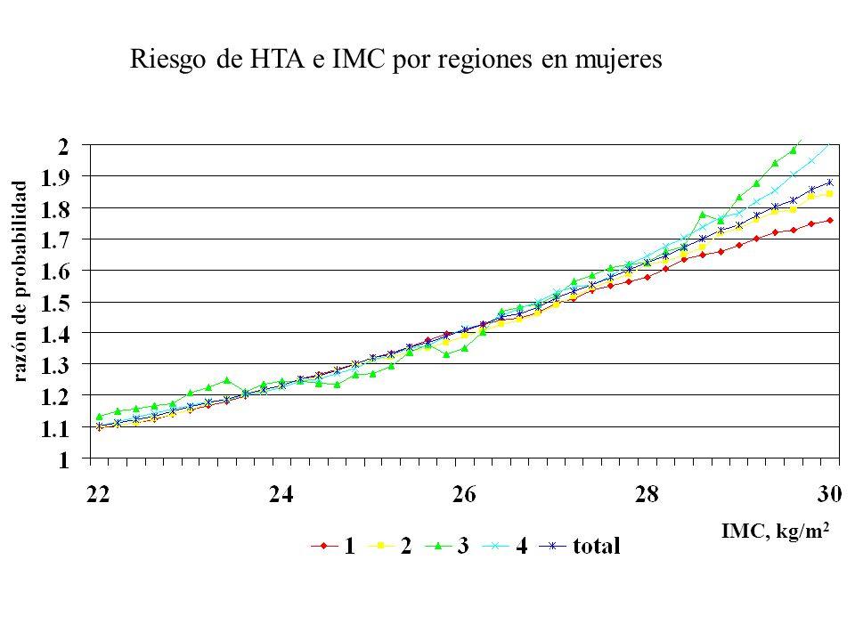 Riesgo de HTA e IMC por regiones en mujeres razón de probabilidad IMC, kg/m 2