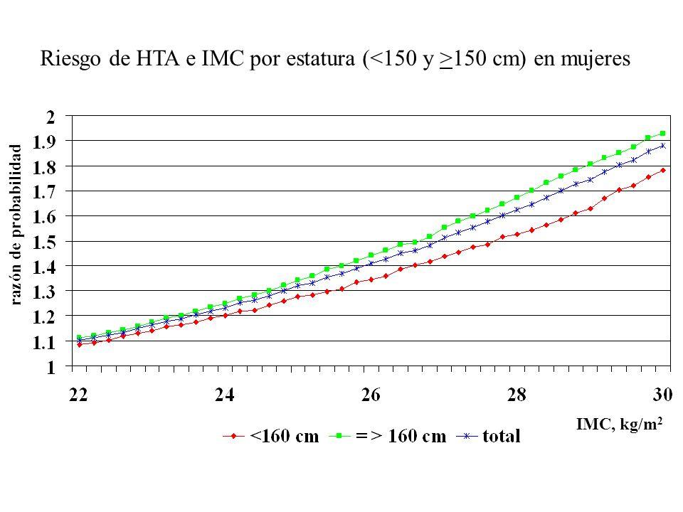 Riesgo de HTA e IMC por estatura ( 150 cm) en mujeres razón de probabilidad IMC, kg/m 2