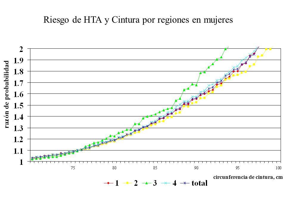 Riesgo de HTA y Cintura por regiones en mujeres razón de probabilidad circunferencia de cintura, cm