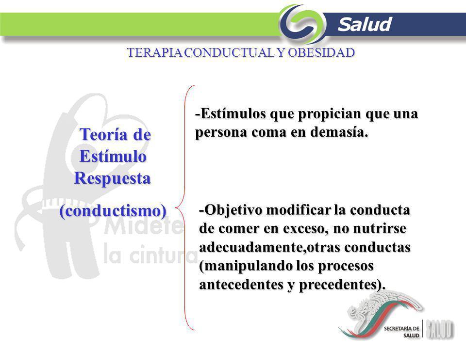 TERAPIA CONDUCTUAL Y OBESIDAD Teoría de Estímulo Respuesta Teoría de Estímulo Respuesta(conductismo) -Estímulos que propician que una persona coma en