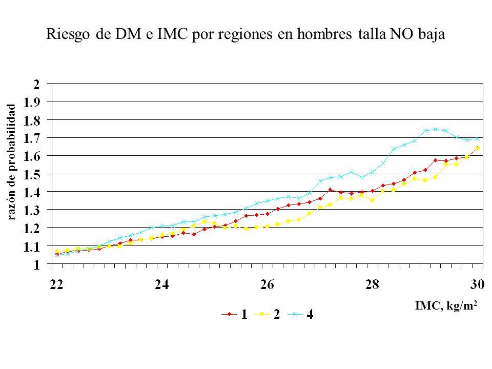 Riesgo de DM e IMC por regiones en hombres talla NO baja razón de probabilidad IMC, kg/m 2