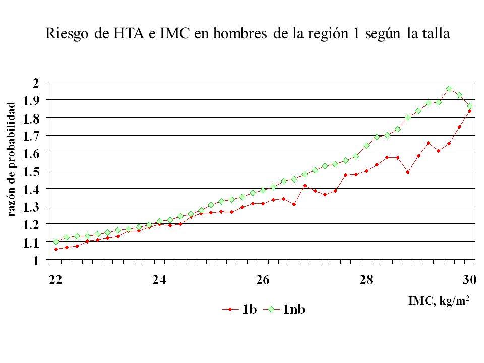 Riesgo de HTA e IMC en hombres de la región 1 según la talla razón de probabilidad IMC, kg/m 2