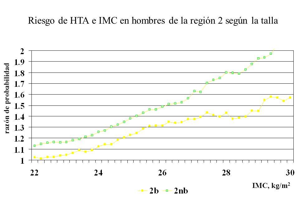 Riesgo de HTA e IMC en hombres de la región 2 según la talla razón de probabilidad IMC, kg/m 2