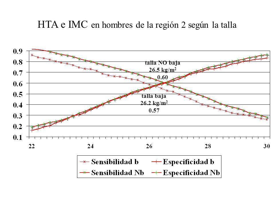 HTA e IMC en hombres de la región 2 según la talla talla baja 26.2 kg/m 2 0.57 talla NO baja 26.5 kg/m 2 0.60