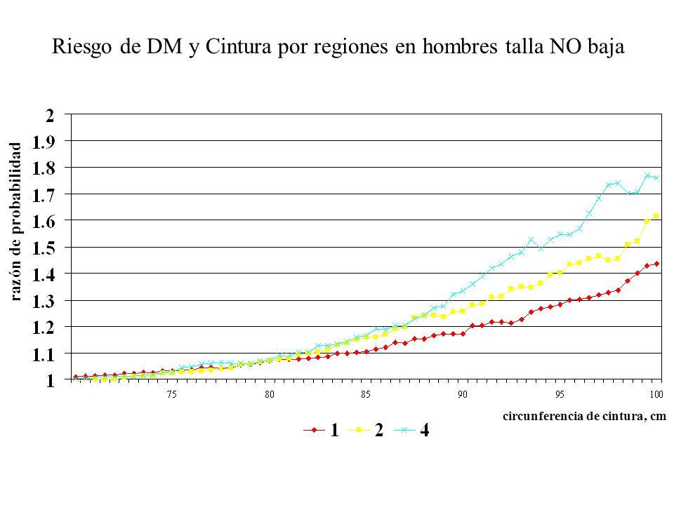 Riesgo de DM y Cintura por regiones en hombres talla NO baja razón de probabilidad circunferencia de cintura, cm