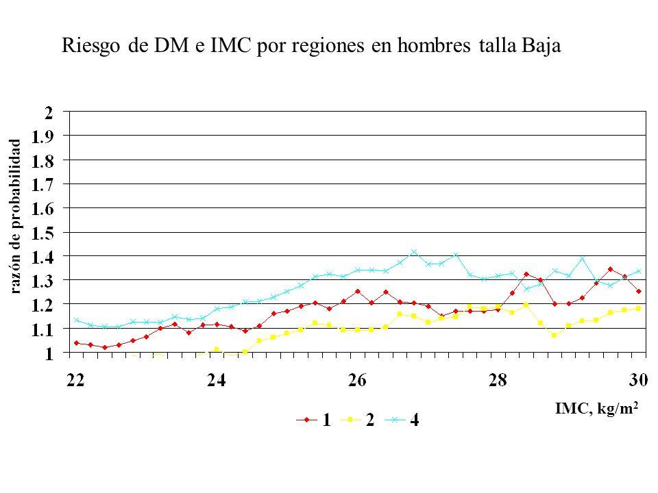 Riesgo de DM e IMC por regiones en hombres talla Baja razón de probabilidad IMC, kg/m 2