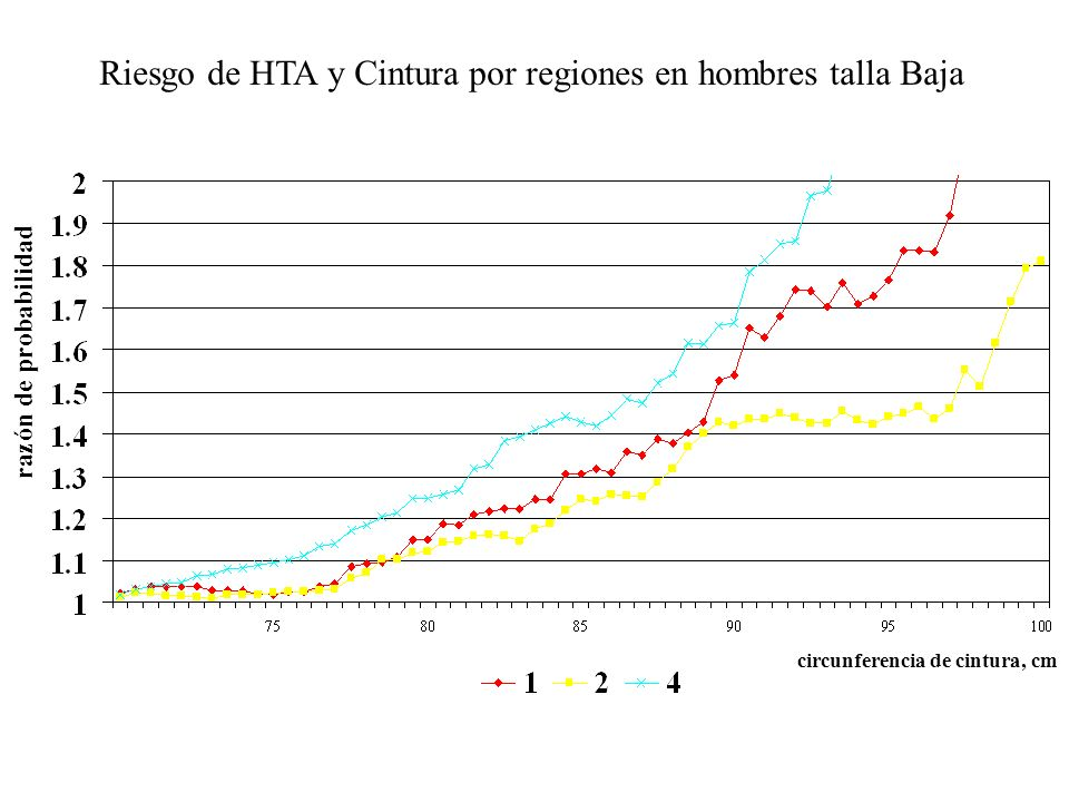Riesgo de HTA y Cintura por regiones en hombres talla Baja razón de probabilidad circunferencia de cintura, cm