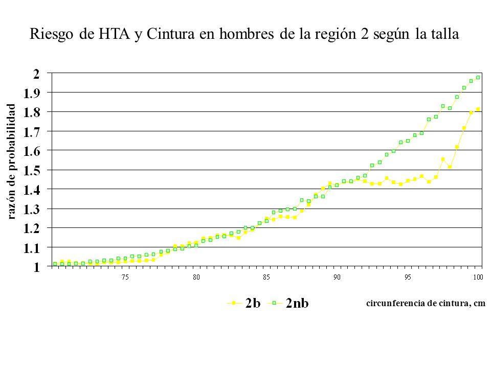 Riesgo de HTA y Cintura en hombres de la región 2 según la talla razón de probabilidad circunferencia de cintura, cm