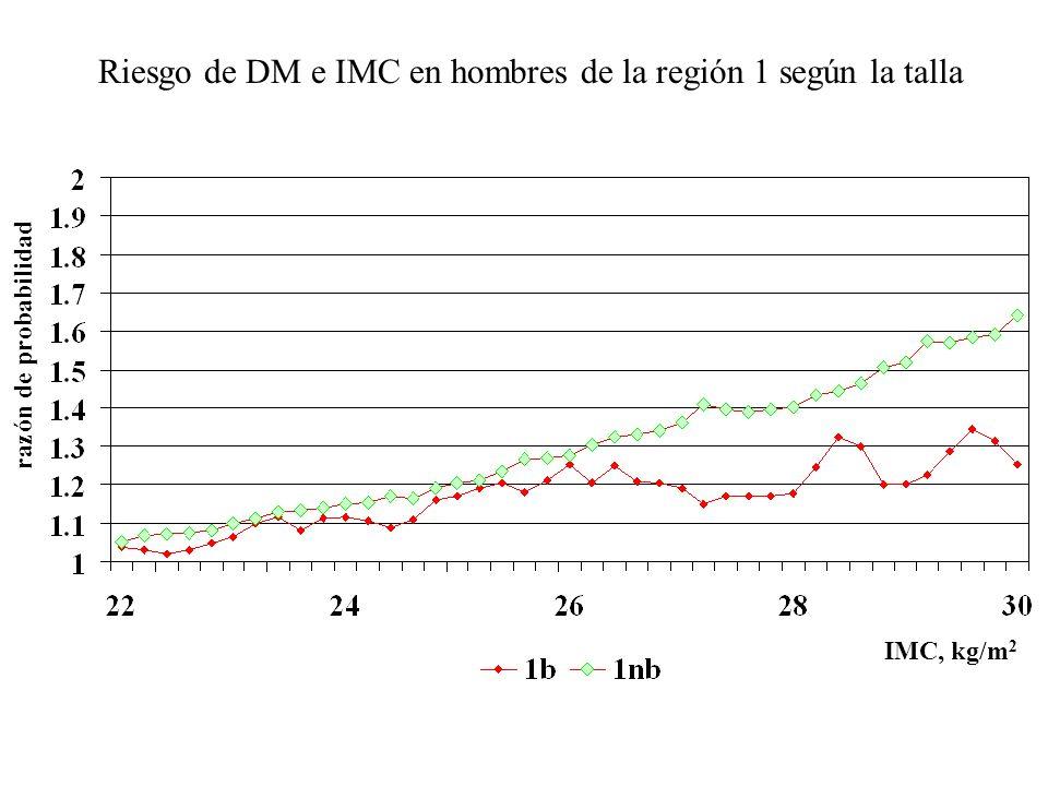 Diabetes e IMC en hombres de la región 1 según la talla talla baja 27.2 kg/m 2 0.53 talla NO baja 27.3 kg/m 2 0.58