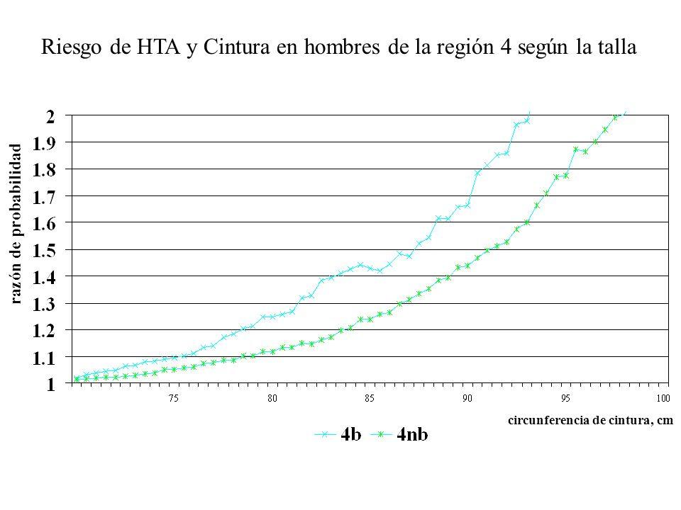 Riesgo de HTA y Cintura en hombres de la región 4 según la talla razón de probabilidad circunferencia de cintura, cm