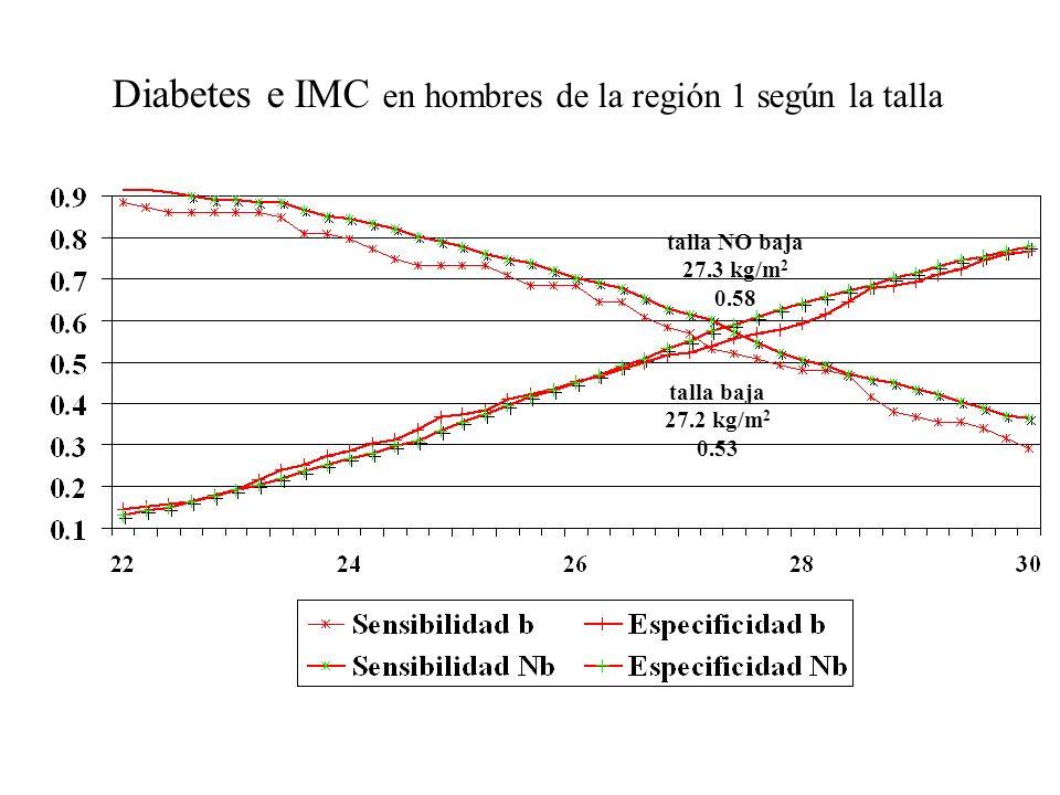 Riesgo de DM e IMC en hombres de la región 2 según la talla razón de probabilidad IMC, kg/m 2