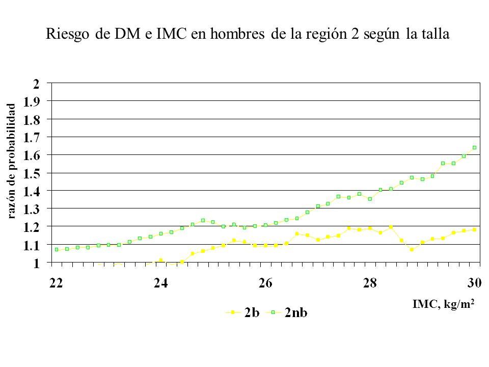 HTA e IMC en hombres de la región 4 según la talla talla baja 25.8 kg/m 2 0.61 talla NO baja 26.2 kg/m 2 0.60
