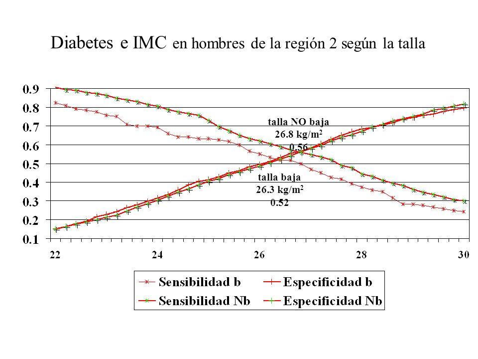 Diabetes e IMC en hombres de la región 2 según la talla talla baja 26.3 kg/m 2 0.52 talla NO baja 26.8 kg/m 2 0.56