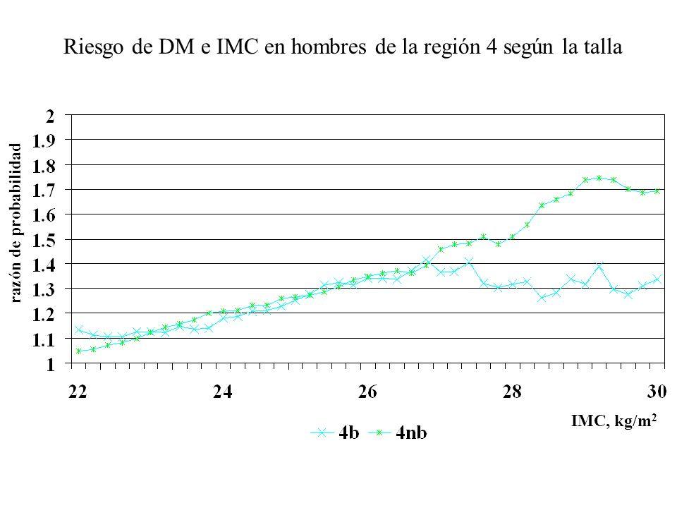 Riesgo de DM y Cintura por regiones en hombres talla Baja razón de probabilidad circunferencia de cintura, cm