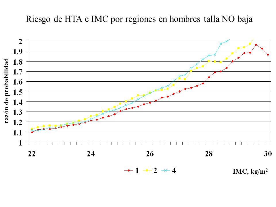 Riesgo de HTA e IMC por regiones en hombres talla NO baja razón de probabilidad IMC, kg/m 2