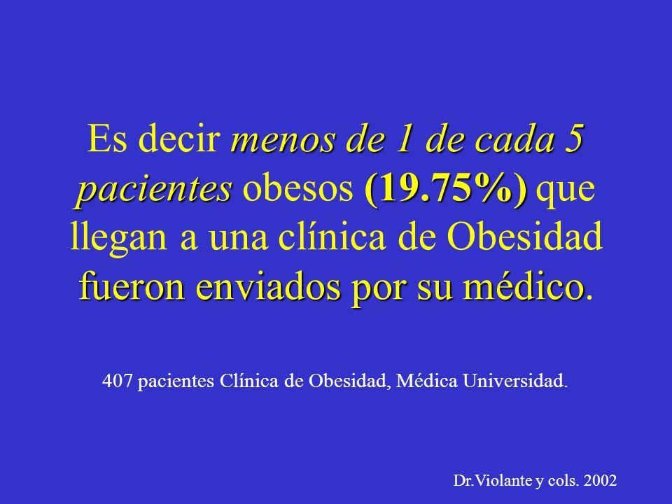 El médico debe hacer más incapié en el problema del peso de los pacientes: 80.3% no habían recibido consejo de su médico para bajar de peso. El 80.3%