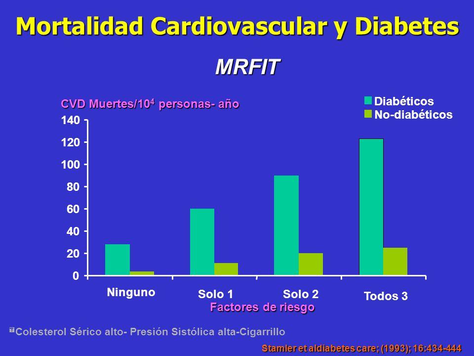 Riesgo de mortalidad de causa cardiovascular Diabéticos No Diabéticos Hombres2.11.0 Mujeres4.91.0 Frammingham Study Circulation 1979; 1: 8-13