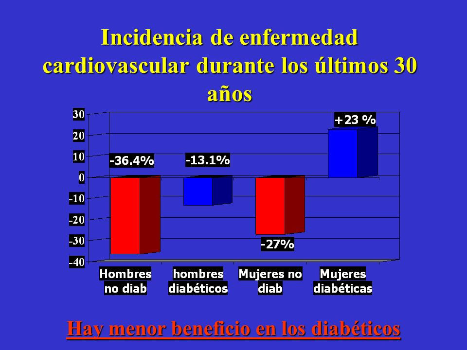 La incidencia de enfermedad cardiovascular -ajustada a la edad- ha declinado en los -ajustada a la edad- ha declinado en los Estados Unidos en los últ