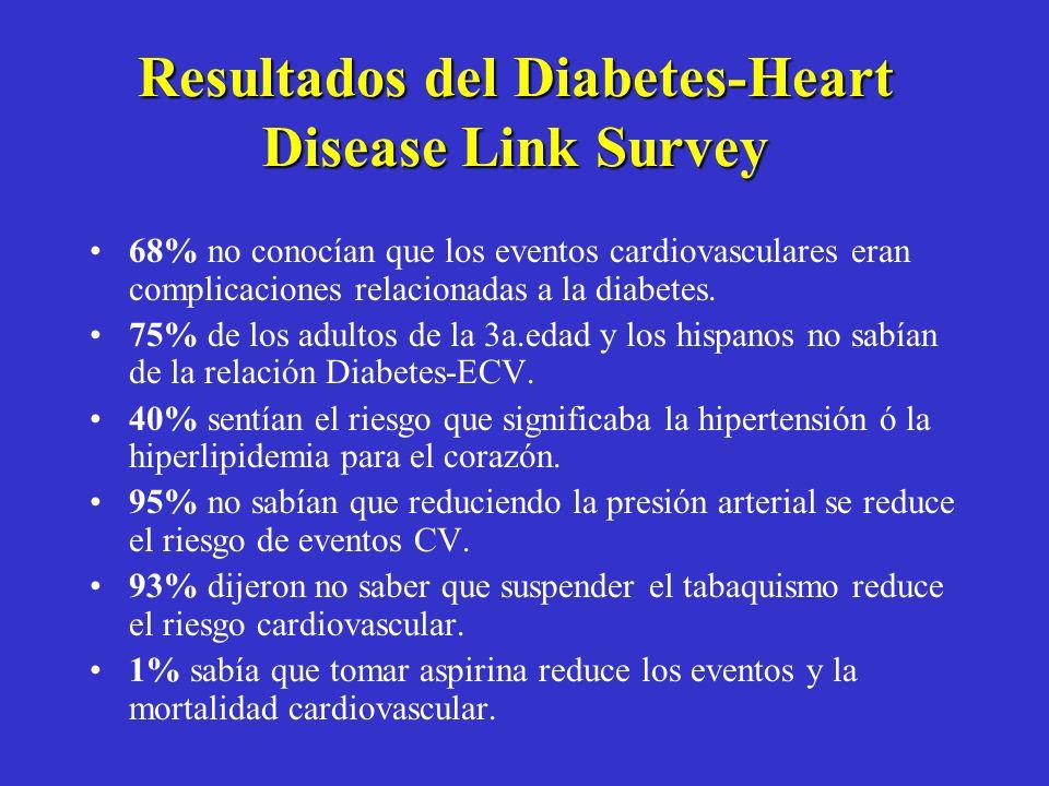Lo peor es que los pacientes no conectan a la Diabetes con la Enfermedad Cardiovascular. Diabetes-Heart Disease Link Survey. 2008 pacientes con diabet