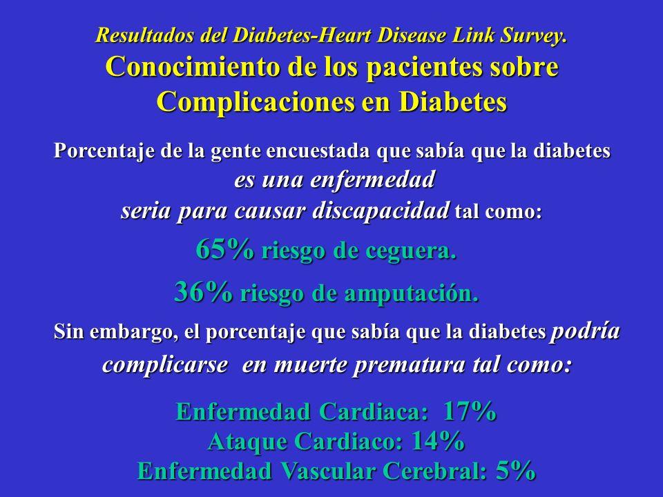 Resultados del Diabetes-Heart Disease Link Survey 68% no conocían que los eventos cardiovasculares eran complicaciones relacionadas a la diabetes. 75%