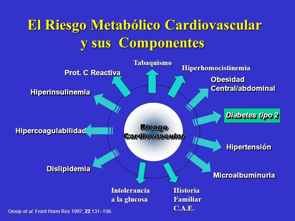 Resultados del Diabetes-Heart Disease Link Survey. Conocimiento de los pacientes sobre Complicaciones en Diabetes 65% riesgo de ceguera. 36% riesgo de